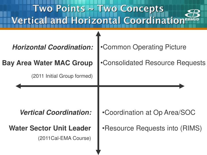 Two points two concepts vertical and horizontal coordination
