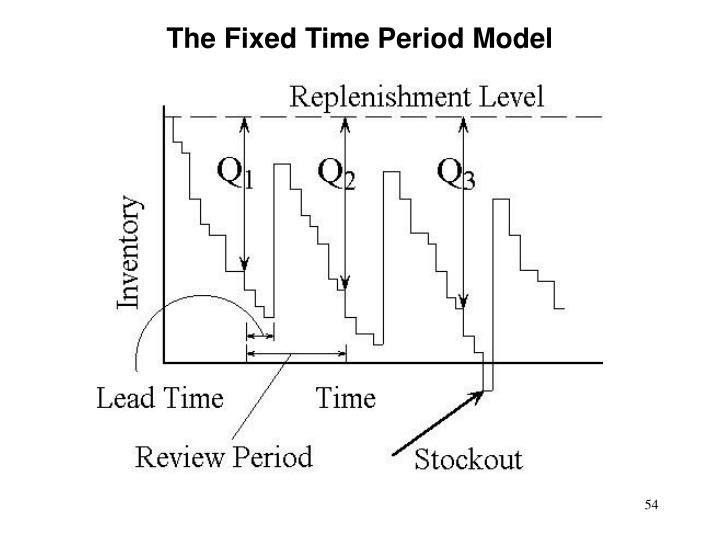 The Fixed Time Period Model