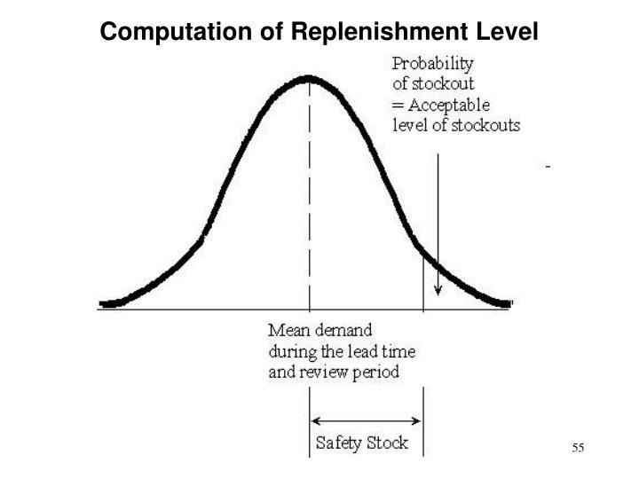 Computation of Replenishment Level
