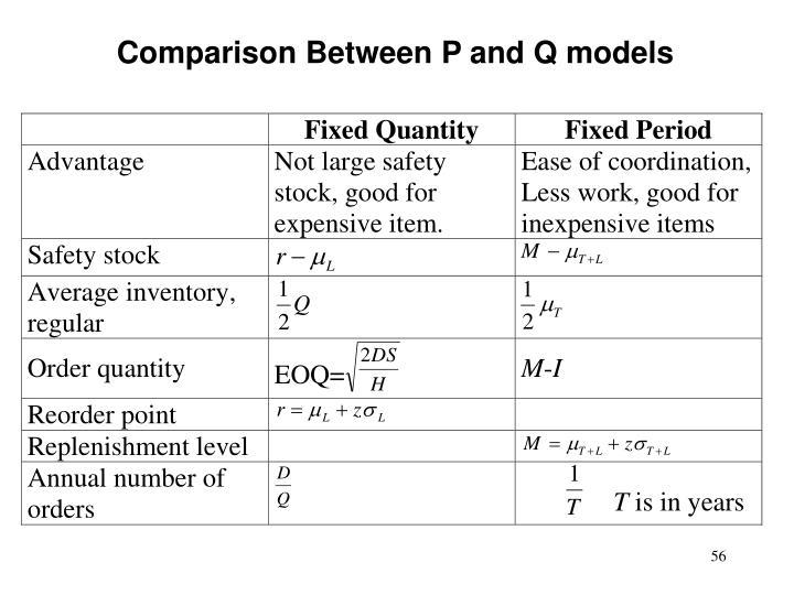 Comparison Between P and Q models
