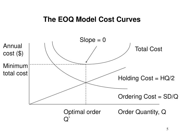 The EOQ Model Cost Curves