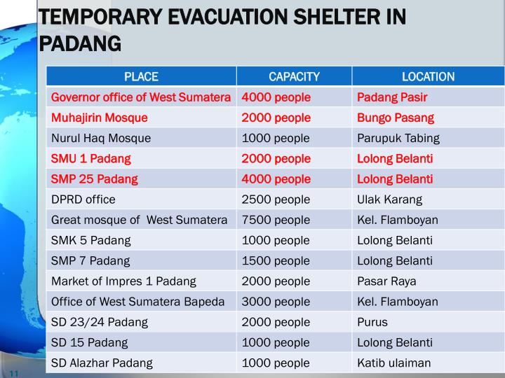 TEMPORARY EVACUATION SHELTER IN