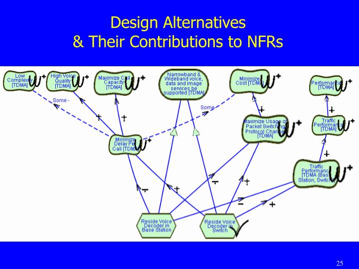 Design Alternatives