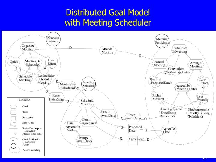 Distributed Goal Model