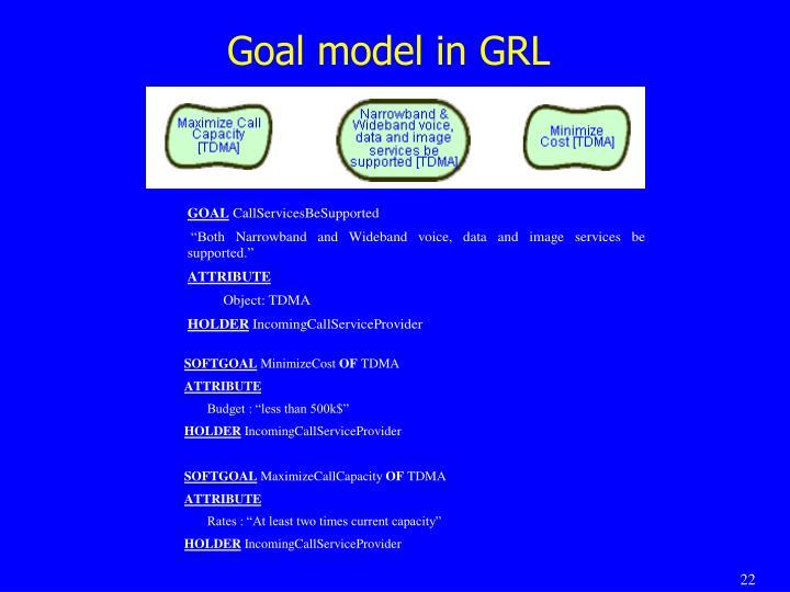 Goal model in GRL