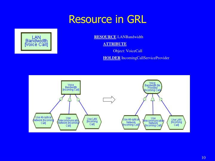 Resource in GRL