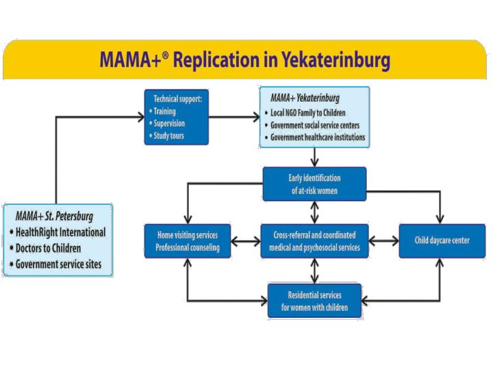 Replication of the mama model to prevent child abandonment by hiv positive women