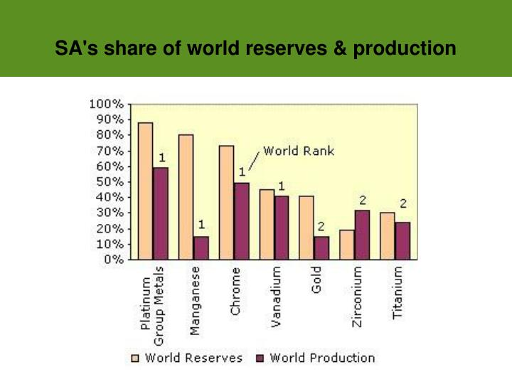 SA's share of world reserves & production