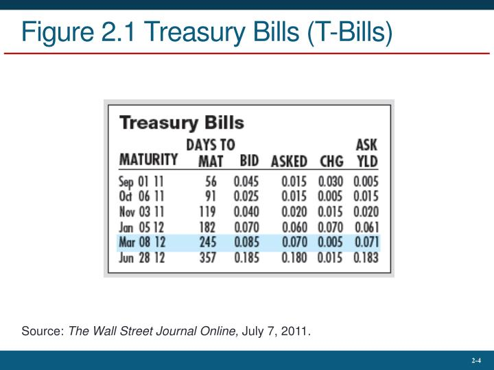 Figure 2.1 Treasury Bills (T-Bills)