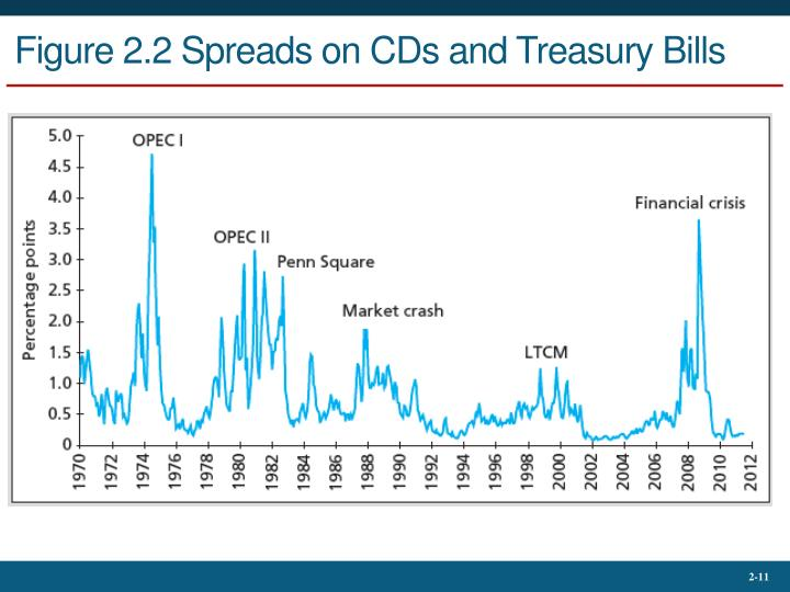 Figure 2.2 Spreads on CDs and Treasury Bills