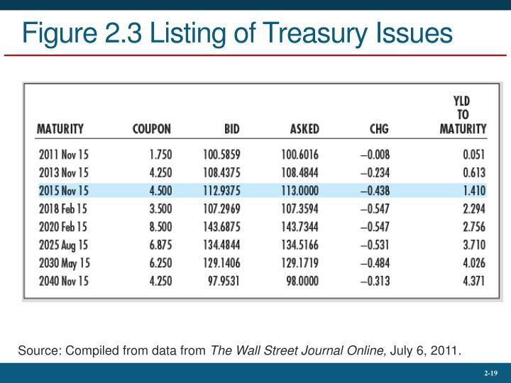 Figure 2.3 Listing of Treasury Issues