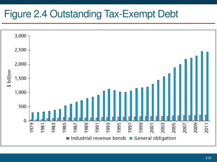 Figure 2.4 Outstanding Tax-Exempt Debt