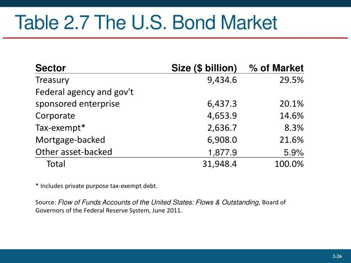 Table 2.7 The U.S. Bond Market