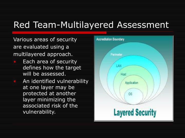 Red Team-Multilayered Assessment