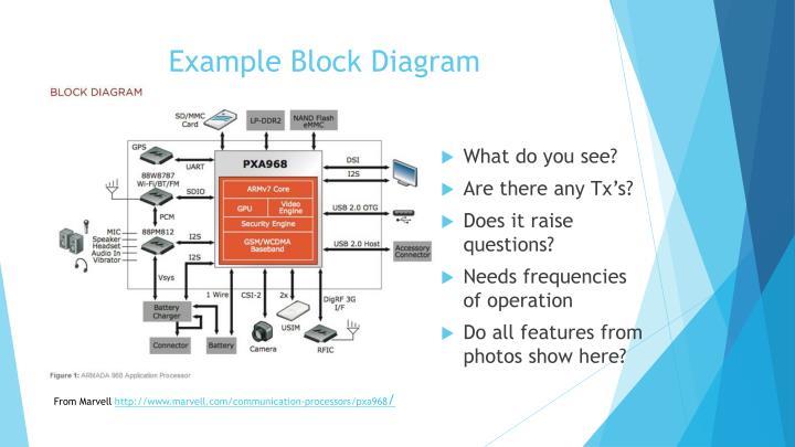 Example Block