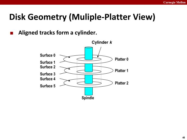 Disk Geometry (Muliple-Platter View)