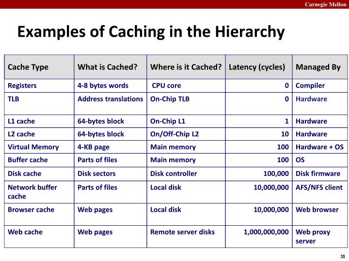 Examples of Caching in the Hierarchy