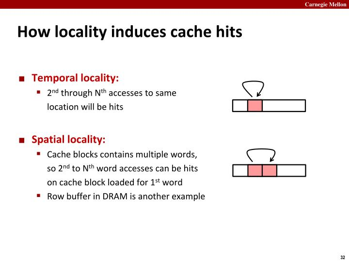 How locality induces cache hits