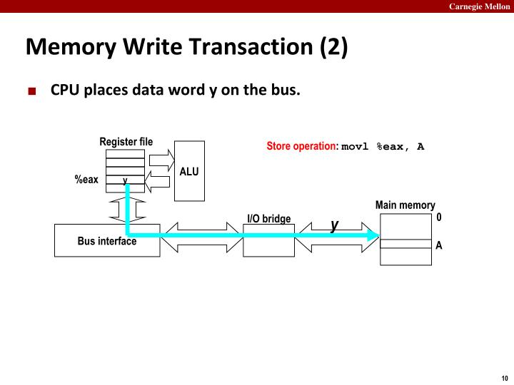Memory Write Transaction (2)