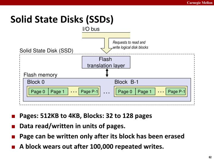 Solid State Disks (
