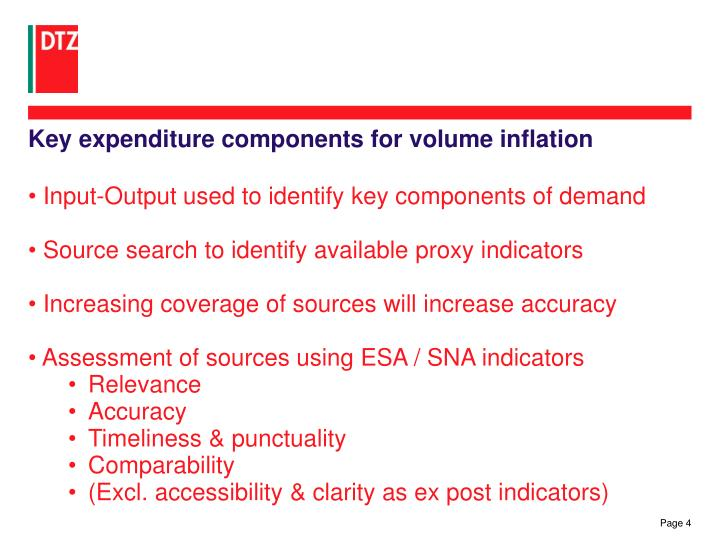Key expenditure components for volume inflation