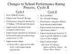 changes to school performance rating process cycle ii