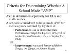 criteria for determining whether a school made ayp