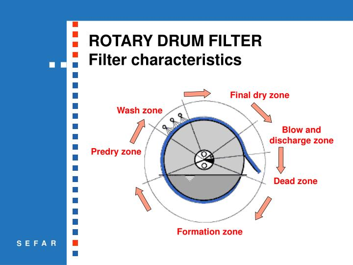 Ppt Rotary Drum Filter Powerpoint Presentation Id 6641994