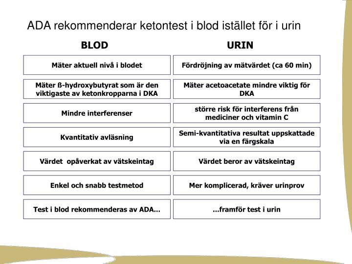 Mäter aktuell nivå i blodet