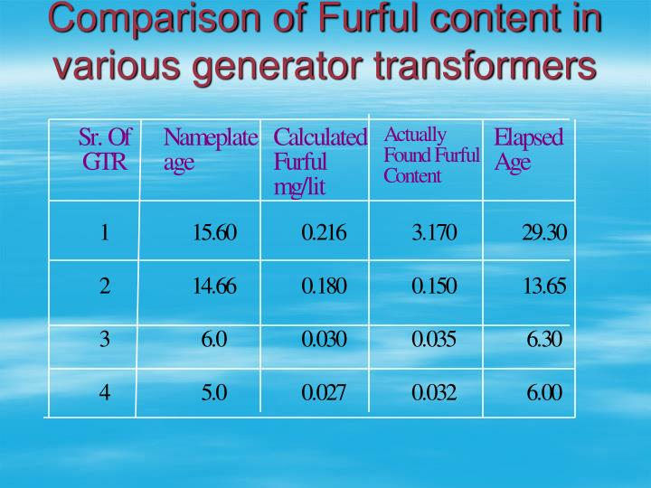 Comparison of Furful content in various generator transformers