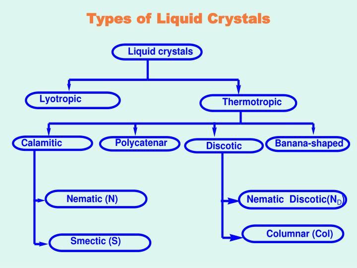 Types of Liquid Crystals
