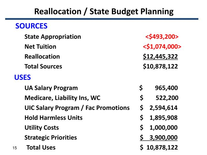 Reallocation / State Budget Planning