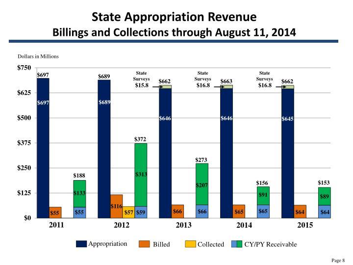 State Appropriation Revenue