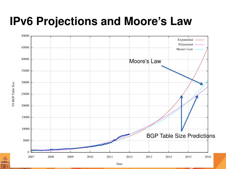 IPv6 Projections and Moore