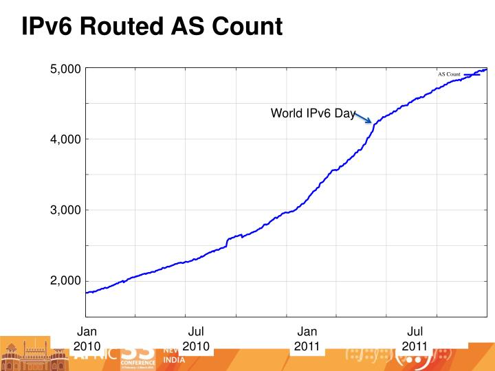 IPv6 Routed AS Count