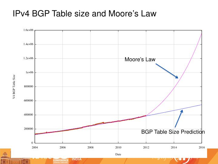 IPv4 BGP Table size and Moore