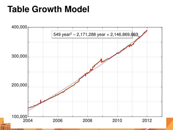 Table Growth Model