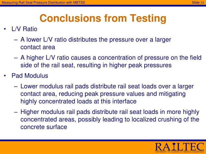 Conclusions from Testing