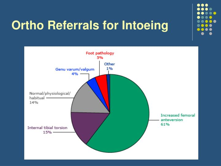 Ortho Referrals for Intoeing