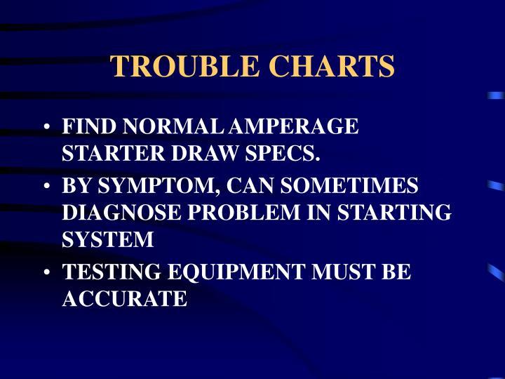 TROUBLE CHARTS