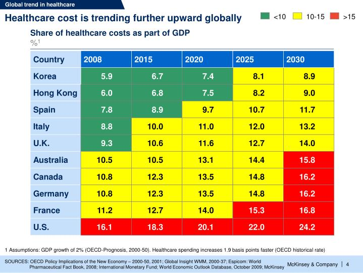 Global trend in healthcare
