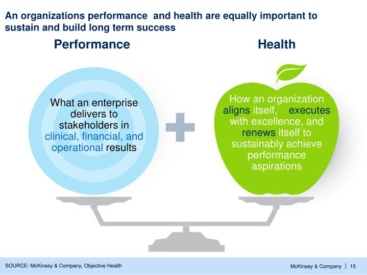 An organizations performance  and health are equally important to sustain and build long term success
