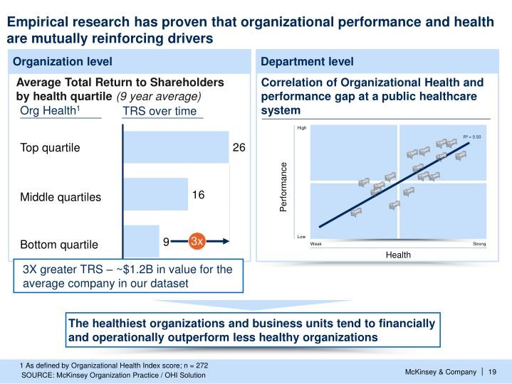 Correlation of Organizational Health and performance gap at a public healthcare system