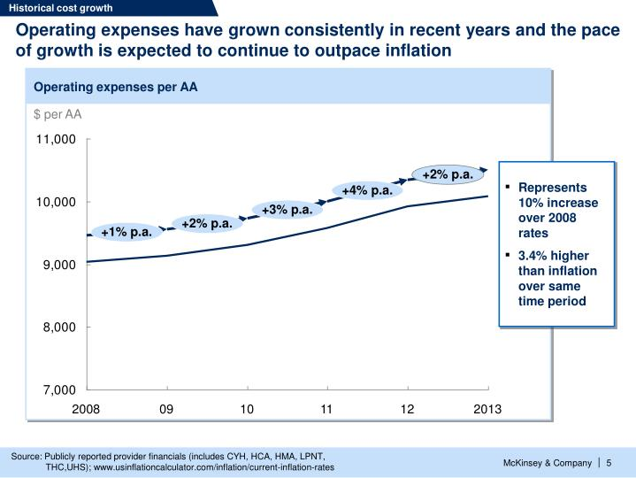 Historical cost growth