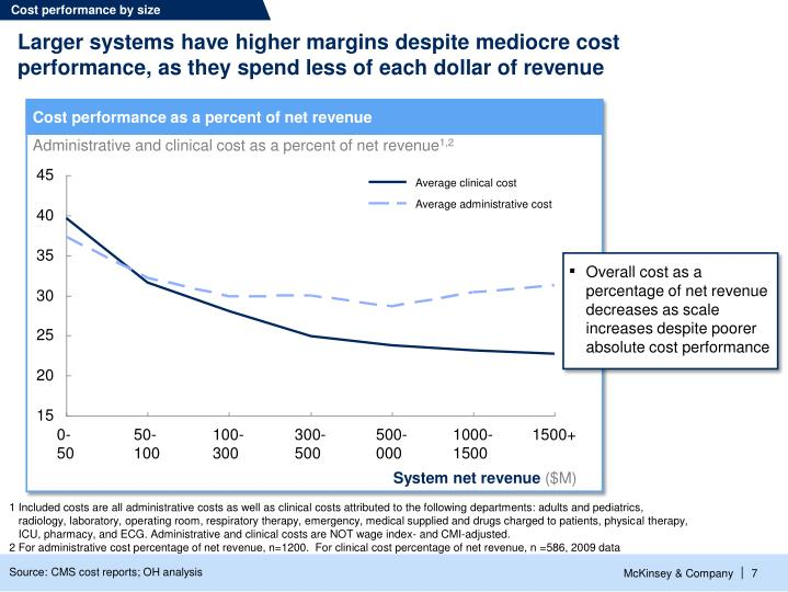 Cost performance by size