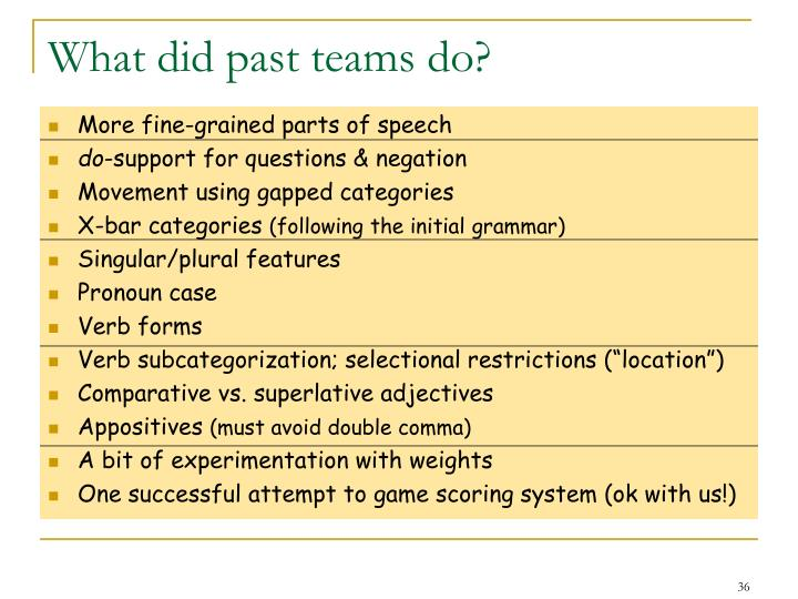 What did past teams do?