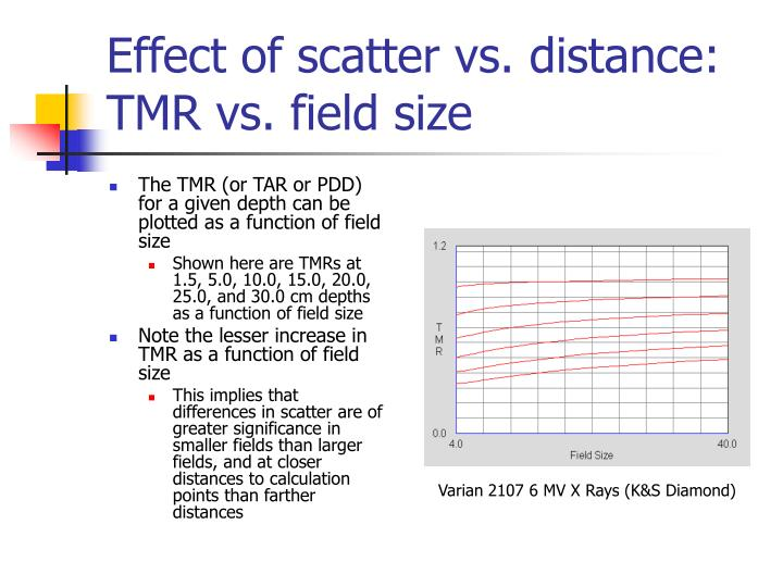 Effect of scatter vs. distance: