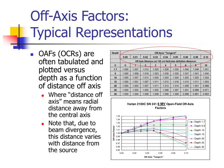 Off-Axis Factors: