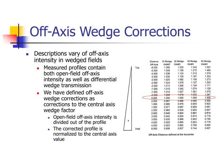 Off-Axis Wedge Corrections