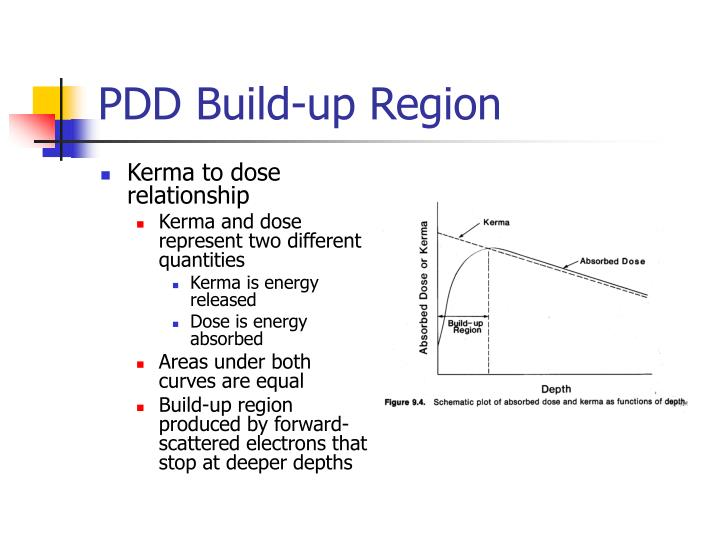 PDD Build-up Region